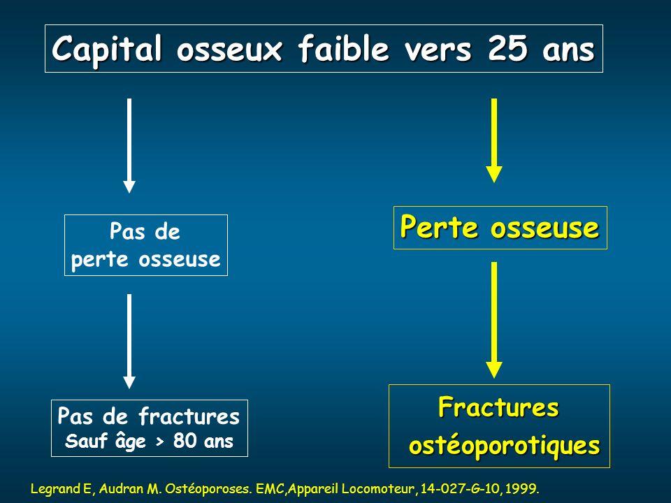 Pas de perte osseuse Perte osseuse Pas de fractures Sauf âge > 80 ans Fractures ostéoporotiques ostéoporotiques Legrand E, Audran M. Ostéoporoses. EMC