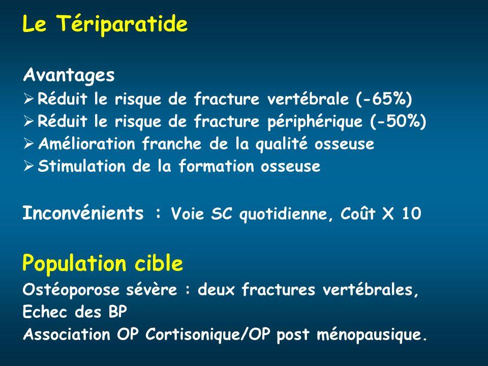 Le Tériparatide Avantages Réduit le risque de fracture vertébrale (-65%) Réduit le risque de fracture périphérique (-50%) Amélioration franche de la q