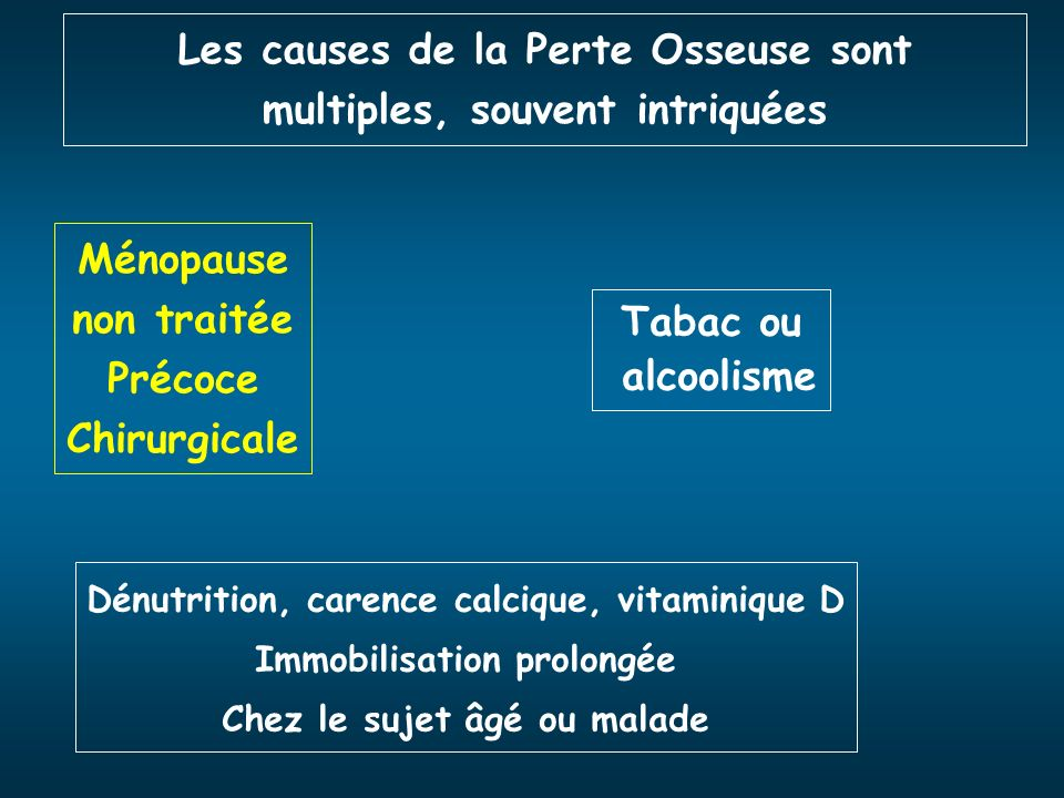 Les causes de la Perte Osseuse sont multiples, souvent intriquées Ménopause non traitée Précoce Chirurgicale Tabac ou alcoolisme Dénutrition, carence
