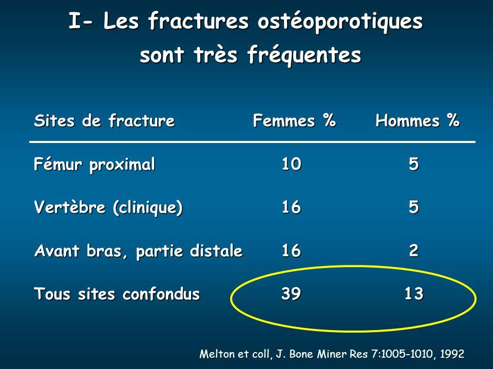 I- Les fractures ostéoporotiques sont très fréquentes Sites de fracture Femmes % Hommes % Fémur proximal105 Vertèbre (clinique)165 Avant bras, partie