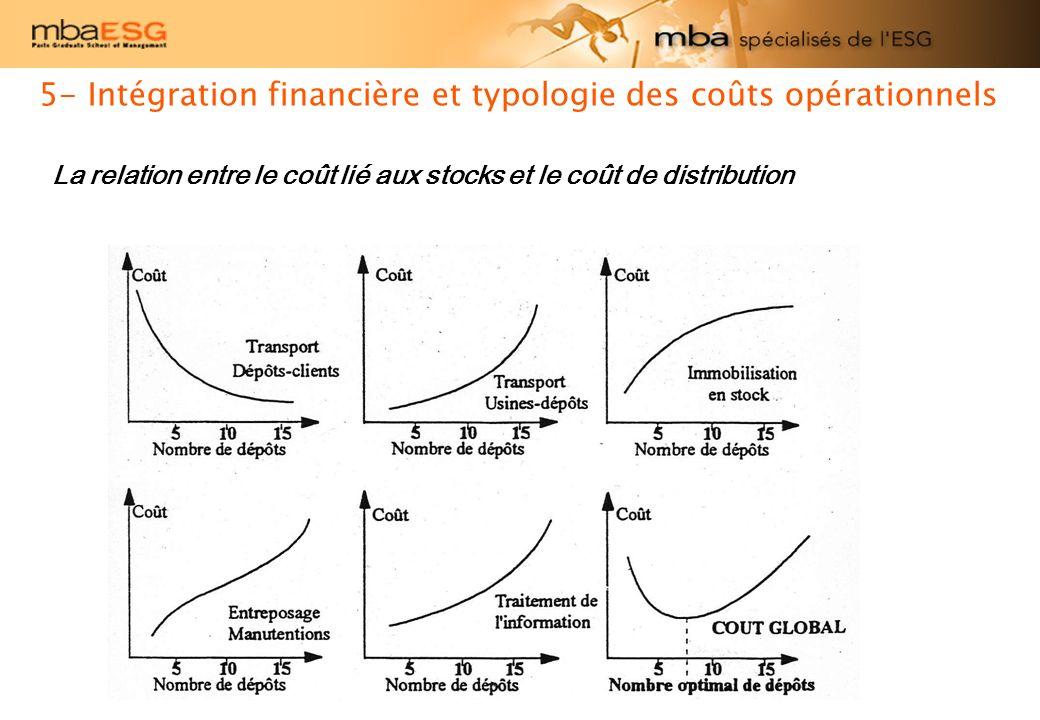 La relation entre le coût lié aux stocks et le coût de distribution 5- Intégration financière et typologie des coûts opérationnels