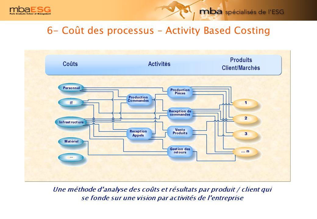 6- Coût des processus – Activity Based Costing Une méthode d'analyse des coûts et résultats par produit / client qui se fonde sur une vision par activ