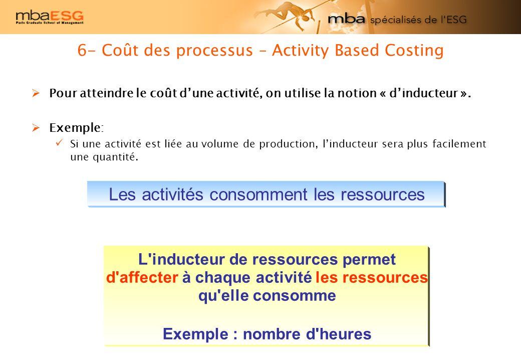 6- Coût des processus – Activity Based Costing Pour atteindre le coût dune activité, on utilise la notion « dinducteur ». Exemple: Si une activité est