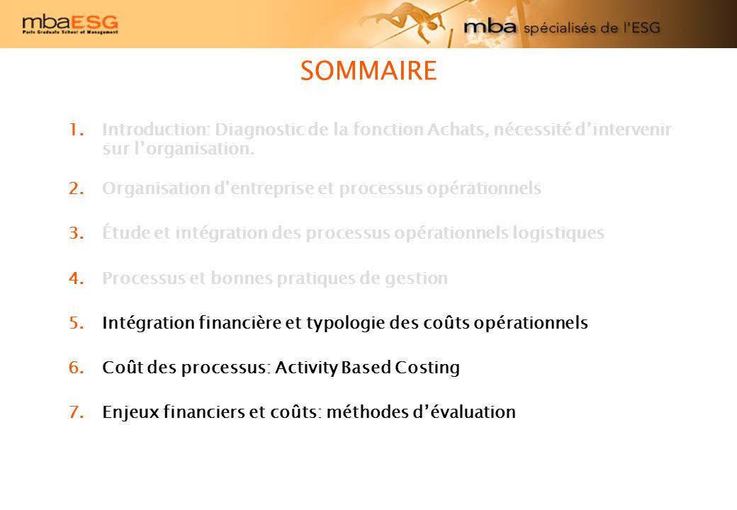 SOMMAIRE DE LA PARTIE III 5.Intégration financière et typologie des coûts opérationnels 1.Lintégration du processus Vente Finance 2.Lintégration du processus Achats Finance 3.Typologie des coûts logistiques et méthodes de calcul 4.Exercices 6.Coût des processus: Activity Based Costing 1.Lintérêt de calculer les coûts par processus 2.Les concepts de base de la méthode ABC 3.Méthodologie 4.Exercices.
