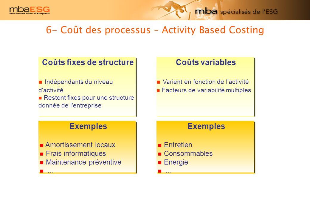 6- Coût des processus – Activity Based Costing Coûts fixes de structure Indépendants du niveau d'activité Restent fixes pour une structure donnée de l