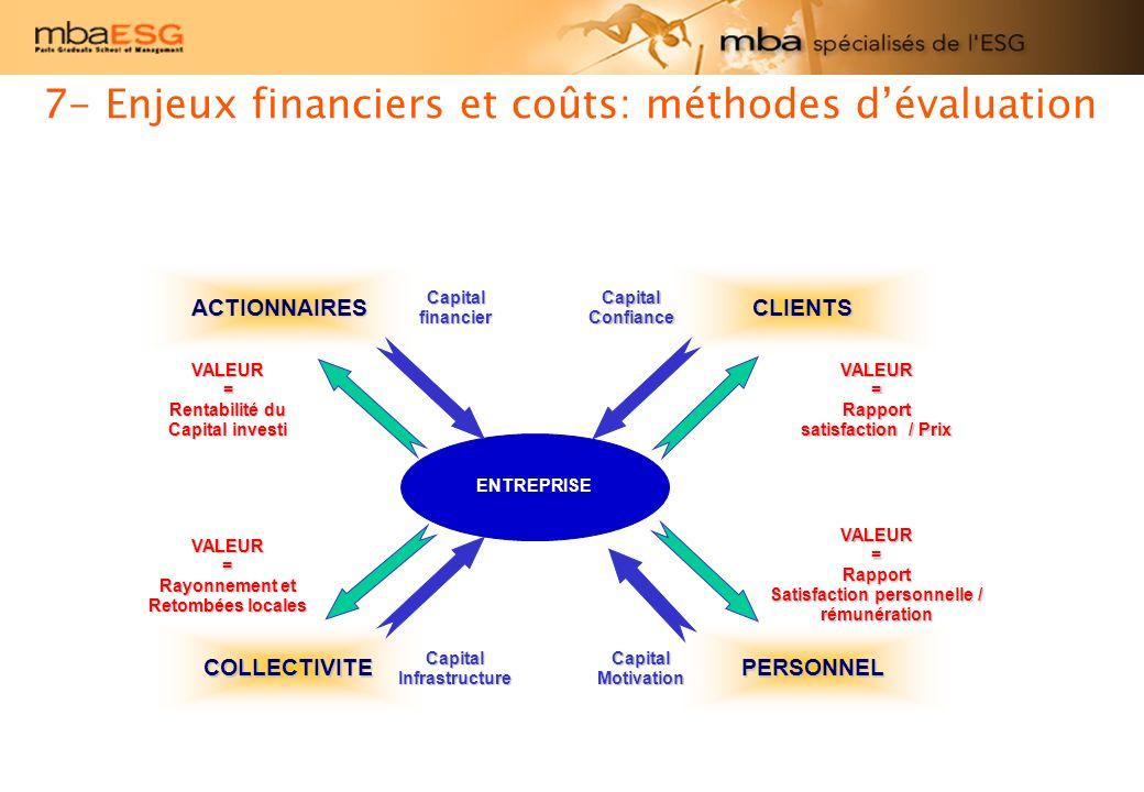 ACTIONNAIRESCLIENTSCOLLECTIVITEPERSONNEL ENTREPRISE CapitalfinancierCapitalConfianceCapitalInfrastructureCapitalMotivation VALEUR= Rentabilité du Capi