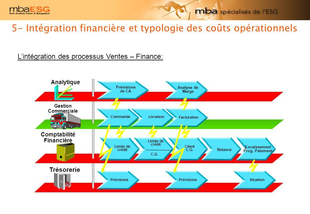 Exercice n°9 Mettre en évidence par un schéma, lintégration Achats – Finance.