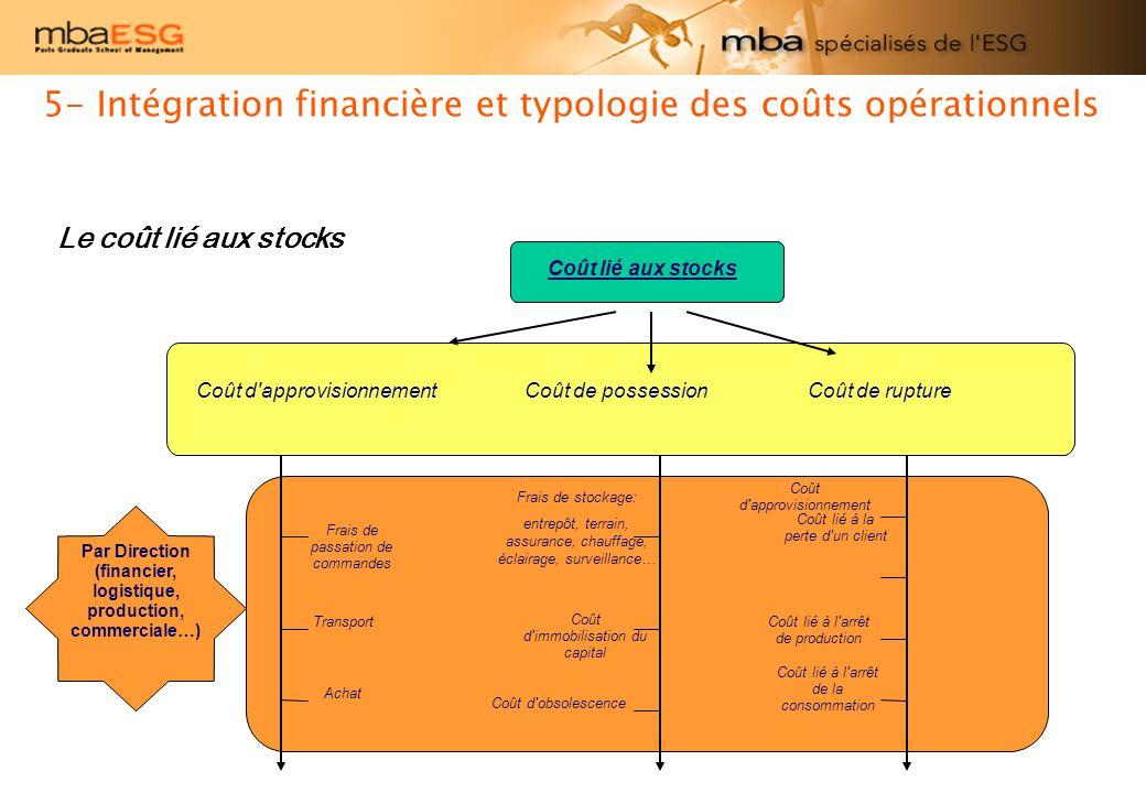 6- Coût des processus – Activity Based Costing Pour atteindre le coût dune activité, on utilise la notion « dinducteur ».