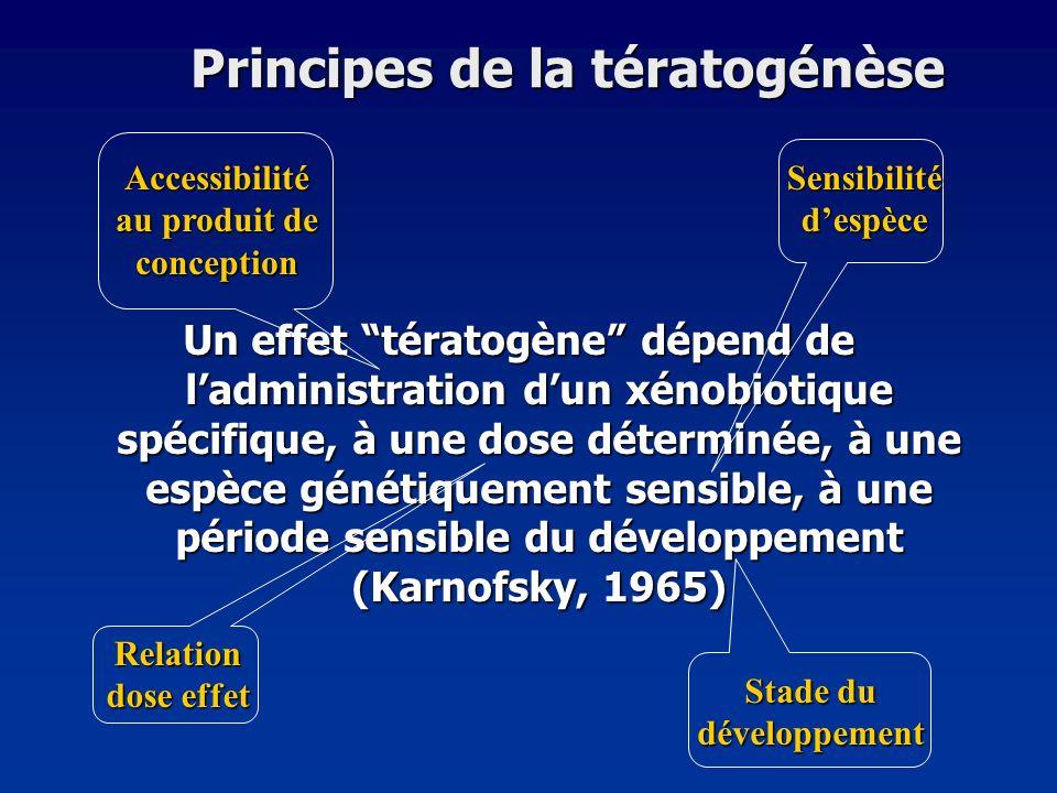 Principes de la tératogénèse Un effet tératogène dépend de ladministration dun xénobiotique spécifique, à une dose déterminée, à une espèce génétiquem