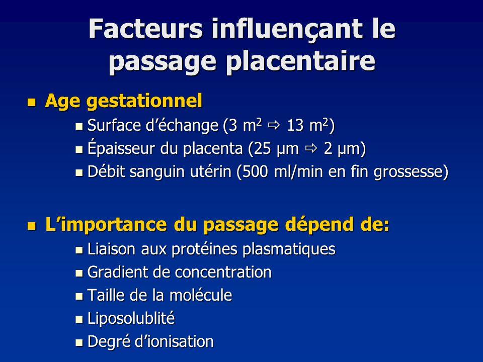 Facteurs influençant le passage placentaire Age gestationnel Age gestationnel Surface déchange (3 m 2 13 m 2 ) Surface déchange (3 m 2 13 m 2 ) Épaiss