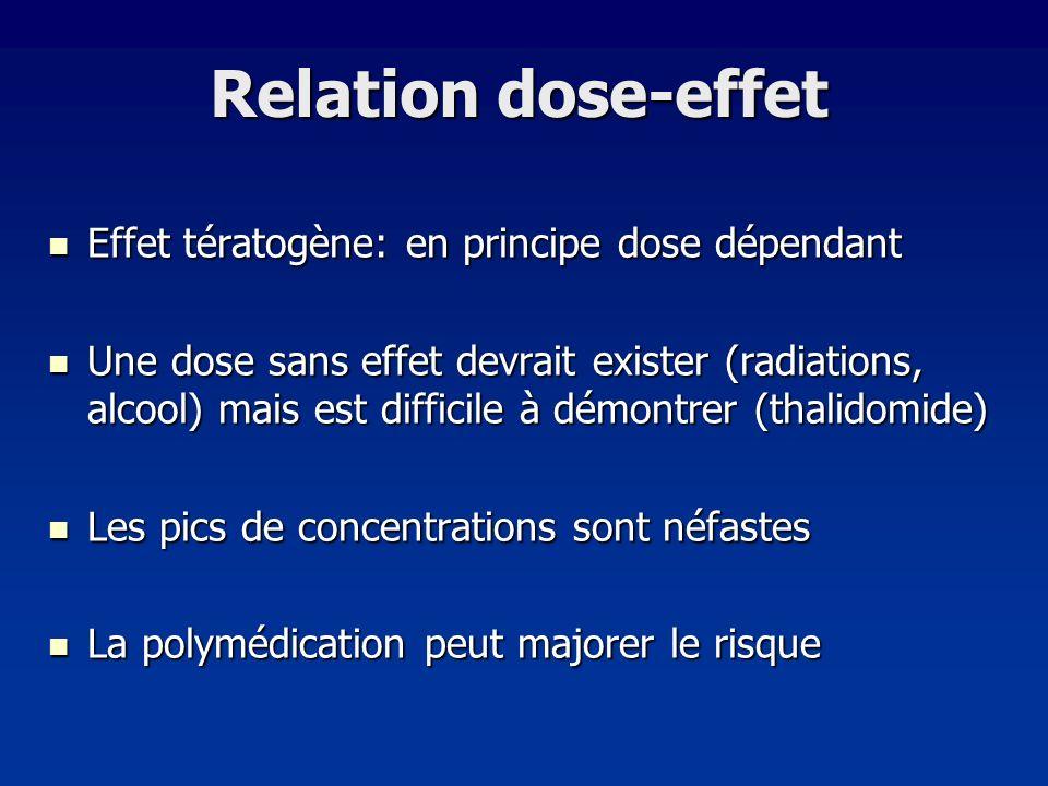 Effet tératogène: en principe dose dépendant Effet tératogène: en principe dose dépendant Une dose sans effet devrait exister (radiations, alcool) mai