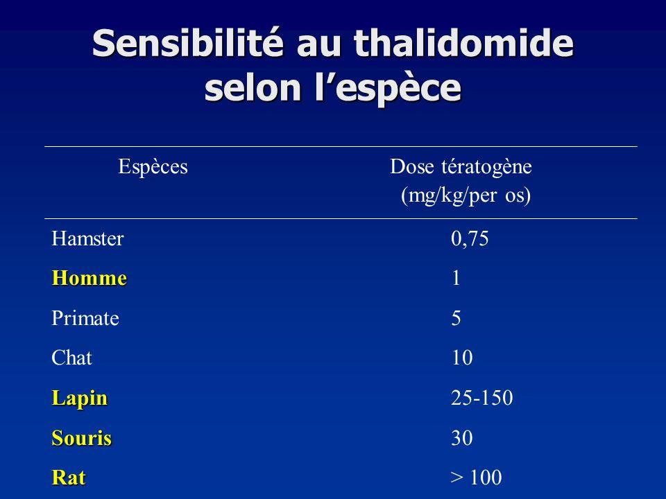 Sensibilité au thalidomide selon lespèce Espèces Dose tératogène (mg/kg/per os) Hamster0,75 Homme Homme1 Primate5 Chat10 Lapin Lapin25-150 Souris Sour