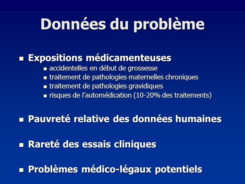 Influence de lépilepsie sur la grossesse Risque malformatif x 2-3 chez épileptique traitée Risque malformatif x 2-3 chez épileptique traitée Risque débattu de complications obstétricales Risque débattu de complications obstétricales Toxémie, pré-éclampsie, prématurité (x1,5-3) Toxémie, pré-éclampsie, prématurité (x1,5-3) Mortalité périnatale (x1,2-2) Mortalité périnatale (x1,2-2) Pas de relation entre type ou sévérité des crises et malformation Pas de relation entre type ou sévérité des crises et malformation Le risque foetal lié à lépilepsie semble limité à lEM épileptique Le risque foetal lié à lépilepsie semble limité à lEM épileptique Acidose lactique Acidose lactique Baisse du débit sanguin placentaire Baisse du débit sanguin placentaire Rôle probablement mineur de la maladie Rôle probablement mineur de la maladie