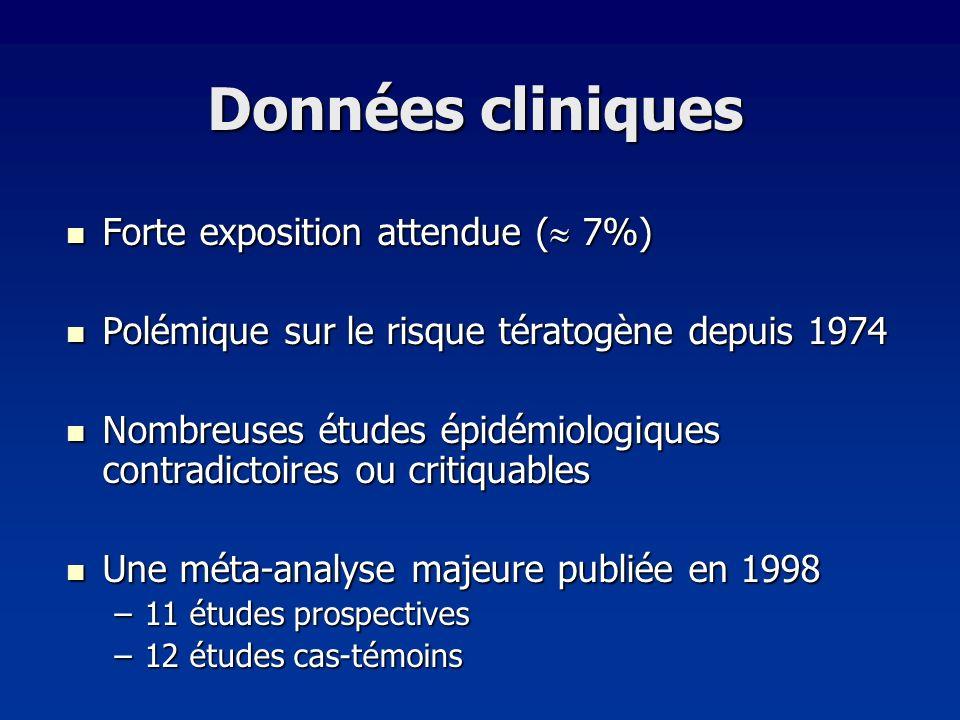 Données cliniques Forte exposition attendue ( 7%) Forte exposition attendue ( 7%) Polémique sur le risque tératogène depuis 1974 Polémique sur le risq