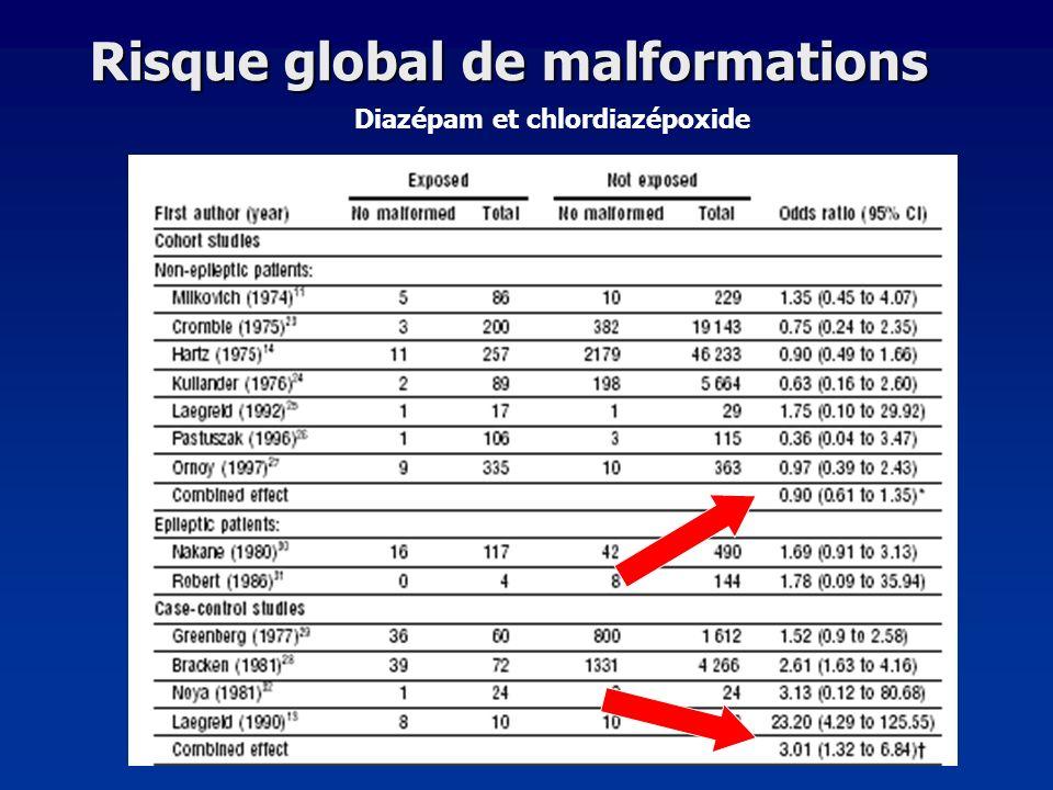 Diazépam et chlordiazépoxide Risque global de malformations