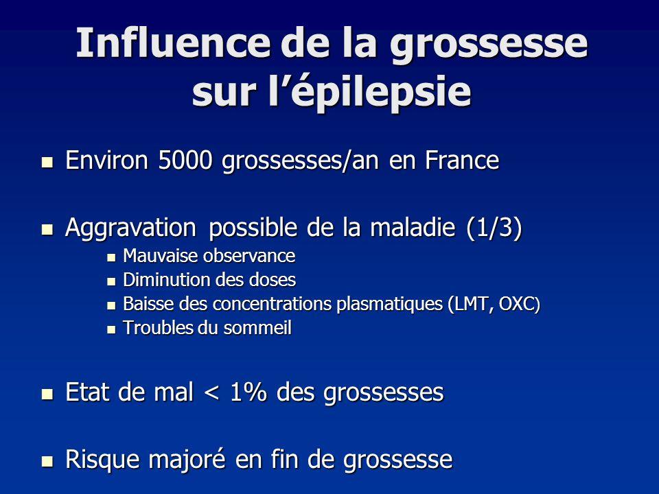 Influence de la grossesse sur lépilepsie Environ 5000 grossesses/an en France Environ 5000 grossesses/an en France Aggravation possible de la maladie