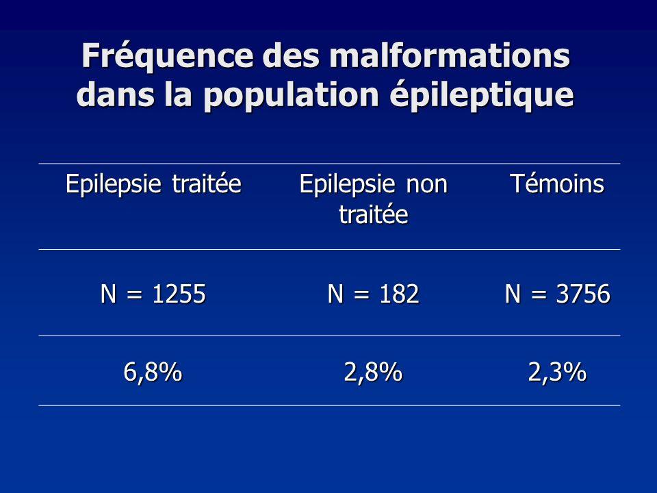 Fréquence des malformations dans la population épileptique Epilepsie traitée Epilepsie non traitée Témoins N = 1255 N = 182 N = 3756 6,8%2,8%2,3%