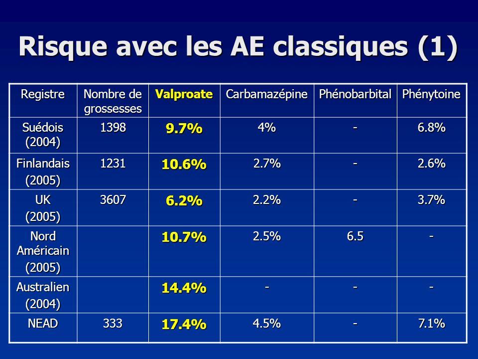 Risque avec les AE classiques (1) Registre Nombre de grossesses ValproateCarbamazépinePhénobarbitalPhénytoine Suédois (2004) 13989.7%4%-6.8% Finlandai