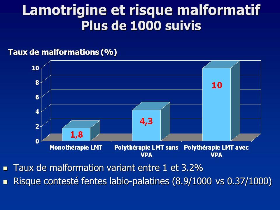 Taux de malformation variant entre 1 et 3.2% Taux de malformation variant entre 1 et 3.2% Risque contesté fentes labio-palatines (8.9/1000 vs 0.37/100