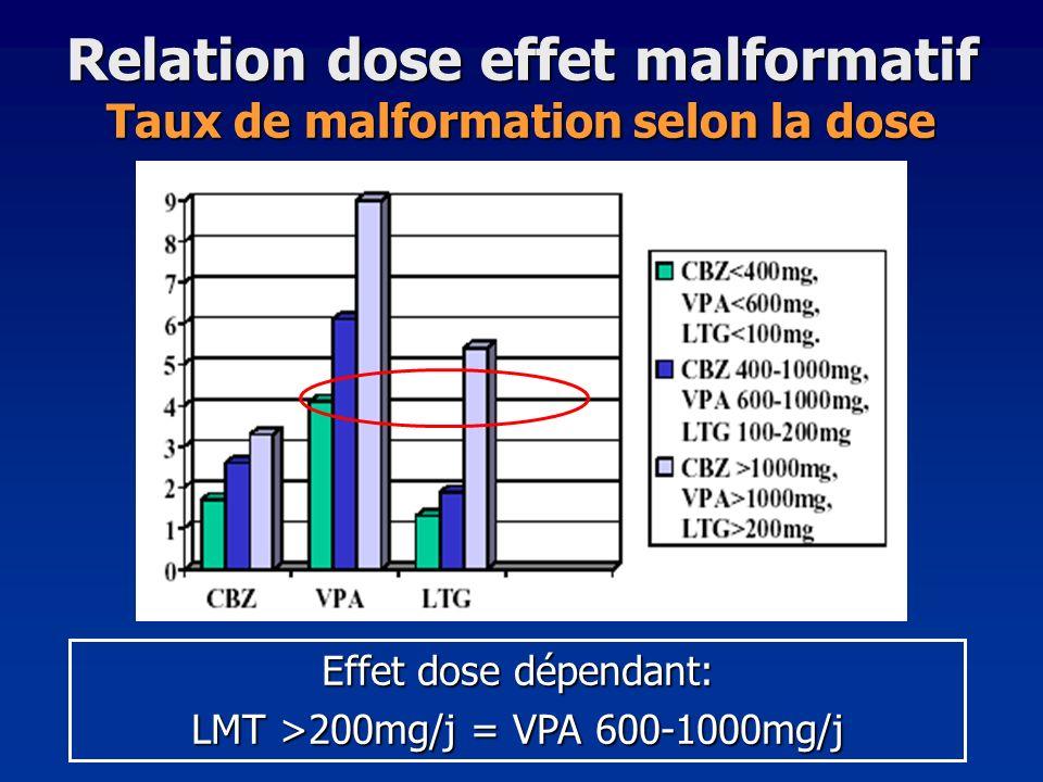 Relation dose effet malformatif Taux de malformation selon la dose Effet dose dépendant: LMT >200mg/j = VPA 600-1000mg/j
