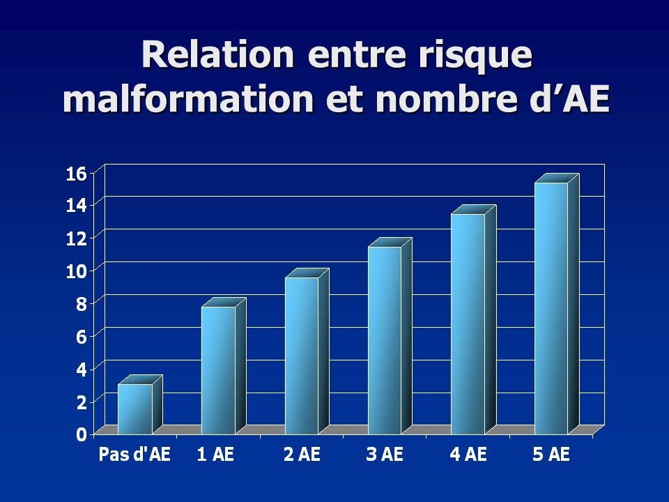 Relation entre risque malformation et nombre dAE