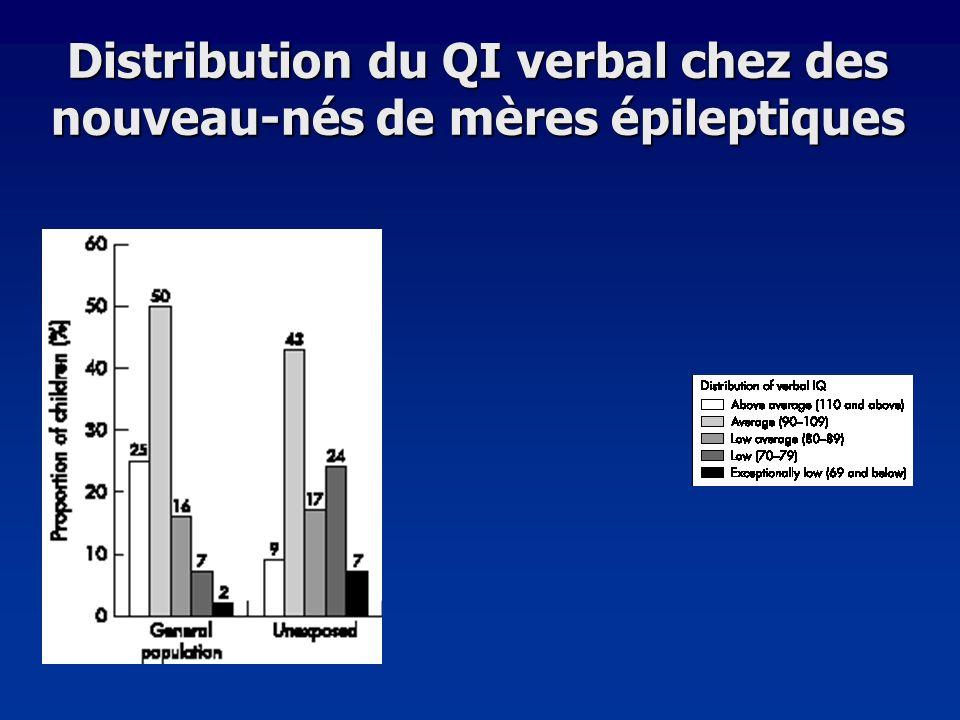 Distribution du QI verbal chez des nouveau-nés de mères épileptiques