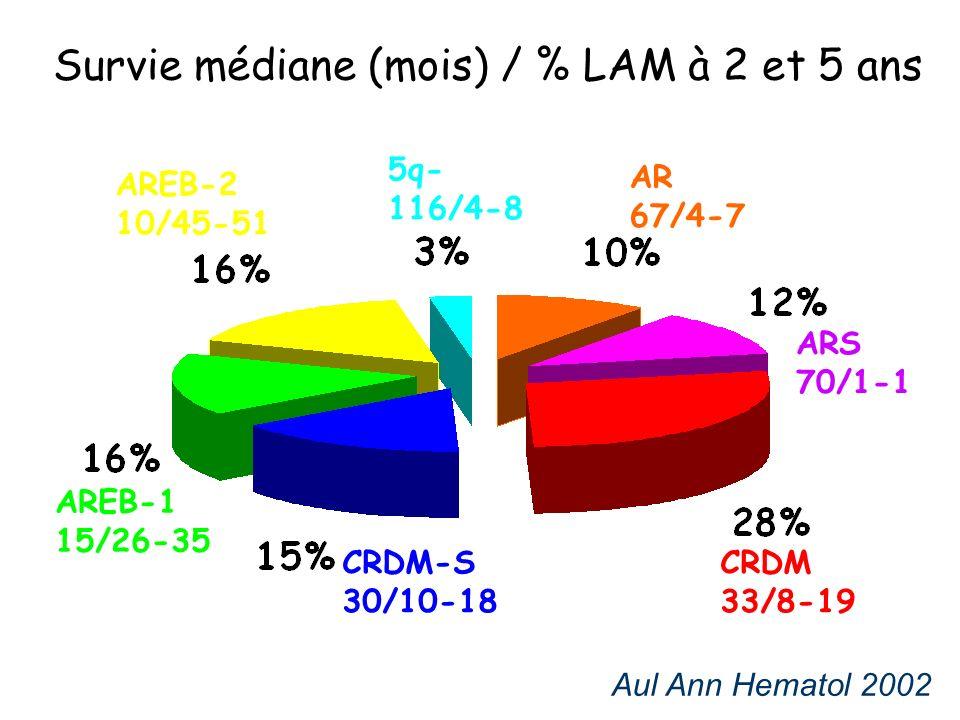 Aul Ann Hematol 2002 CRDM 33/8-19 CRDM-S 30/10-18 AREB-2 10/45-51 AREB-1 15/26-35 ARS 70/1-1 AR 67/4-7 5q- 116/4-8 Survie médiane (mois) / % LAM à 2 et 5 ans