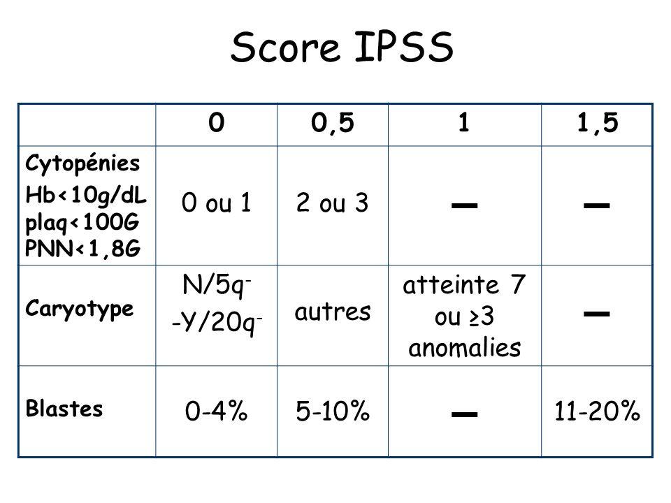 Score IPSS 00,511,5 Cytopénies Hb<10g/dL plaq<100G PNN<1,8G 0 ou 12 ou 3 Caryotype N/5q - -Y/20q - autres atteinte 7 ou 3 anomalies Blastes 0-4%5-10% 11-20%