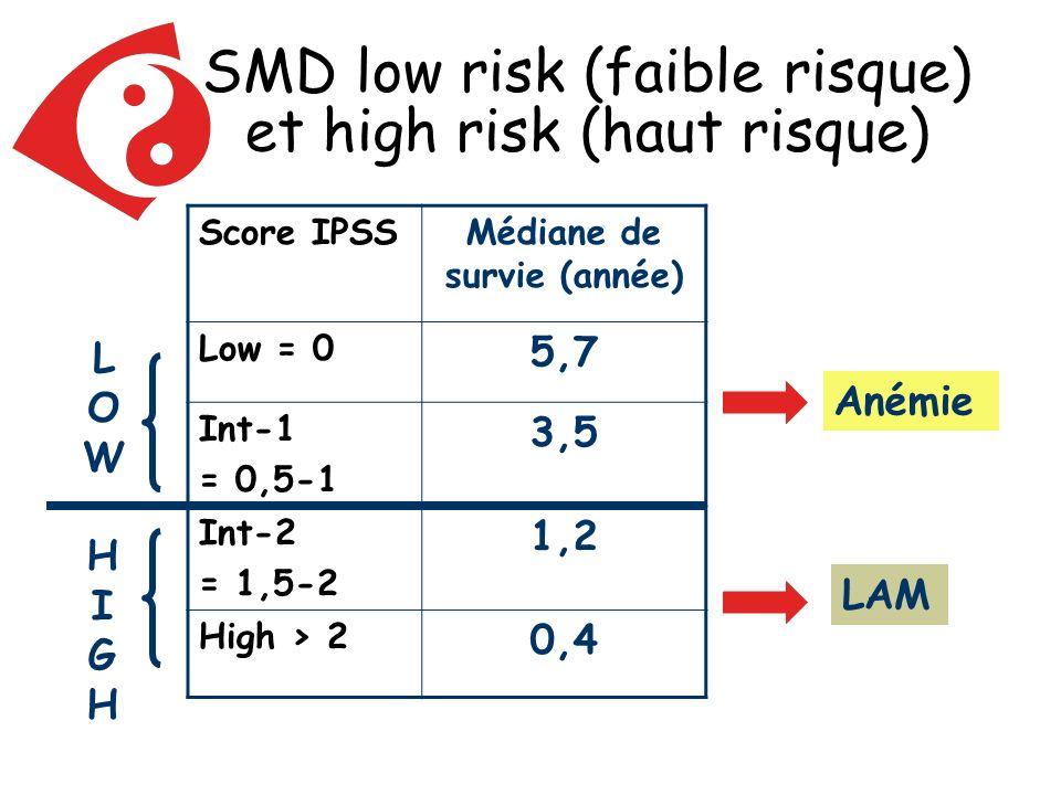 SMD low risk (faible risque) et high risk (haut risque) Score IPSSMédiane de survie (année) Low = 0 5,7 Int-1 = 0,5-1 3,5 Int-2 = 1,5-2 1,2 High > 2 0