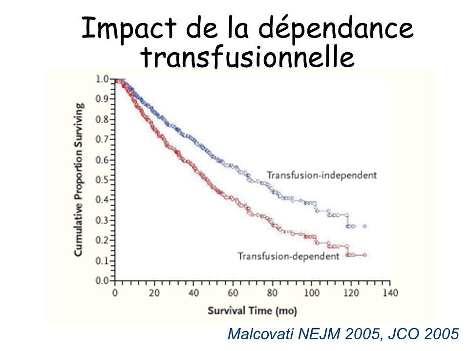 Malcovati NEJM 2005, JCO 2005 Impact de la dépendance transfusionnelle