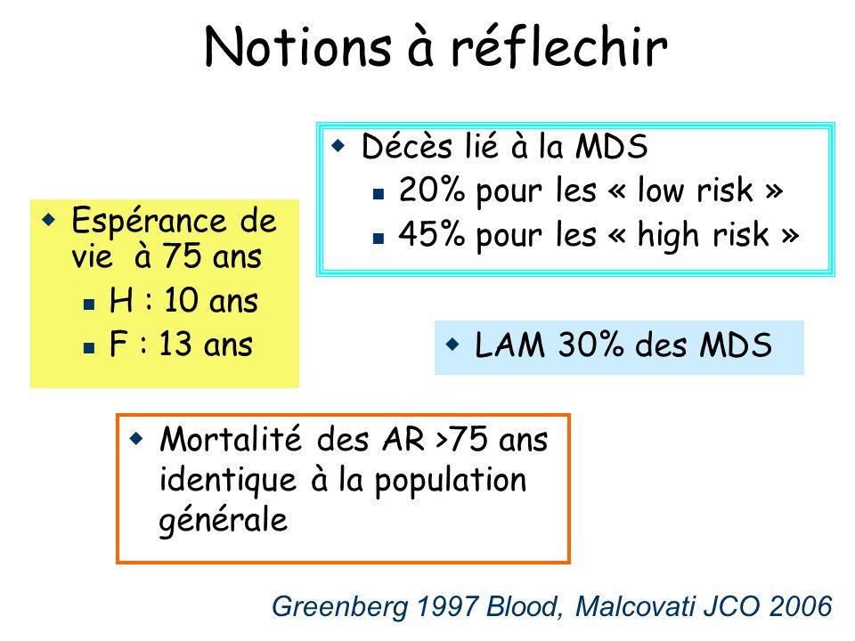 Notions à réflechir Espérance de vie à 75 ans H : 10 ans F : 13 ans Décès lié à la MDS 20% pour les « low risk » 45% pour les « high risk » Greenberg