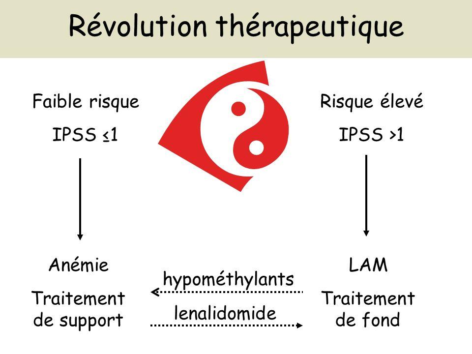 Faible risque IPSS 1 Anémie Traitement de support Risque élevé IPSS >1 LAM Traitement de fond hypométhylants lenalidomide Révolution thérapeutique