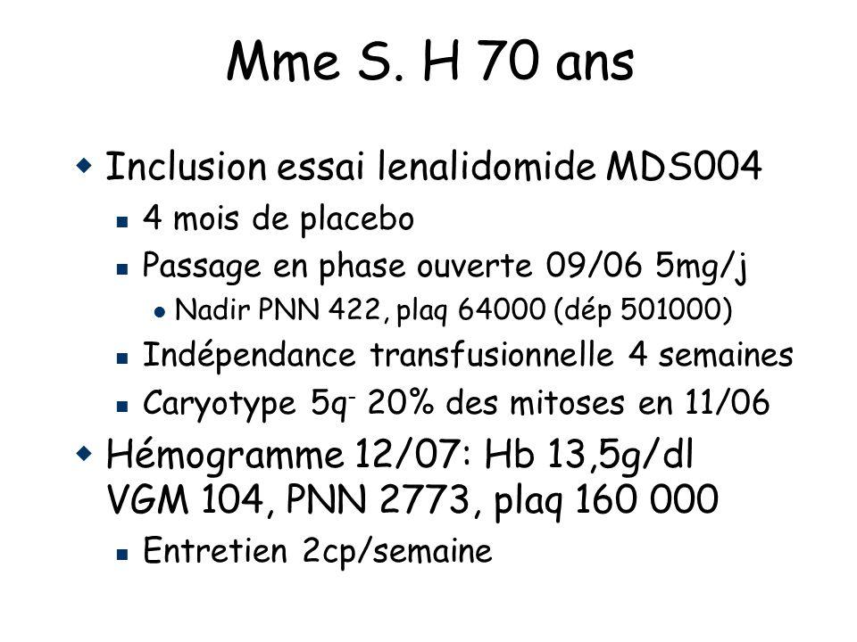 Inclusion essai lenalidomide MDS004 4 mois de placebo Passage en phase ouverte 09/06 5mg/j Nadir PNN 422, plaq 64000 (dép 501000) Indépendance transfusionnelle 4 semaines Caryotype 5q - 20% des mitoses en 11/06 Hémogramme 12/07: Hb 13,5g/dl VGM 104, PNN 2773, plaq 160 000 Entretien 2cp/semaine Mme S.
