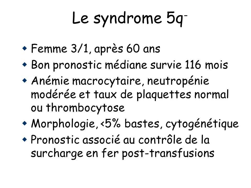Le syndrome 5q - Femme 3/1, après 60 ans Bon pronostic médiane survie 116 mois Anémie macrocytaire, neutropénie modérée et taux de plaquettes normal o