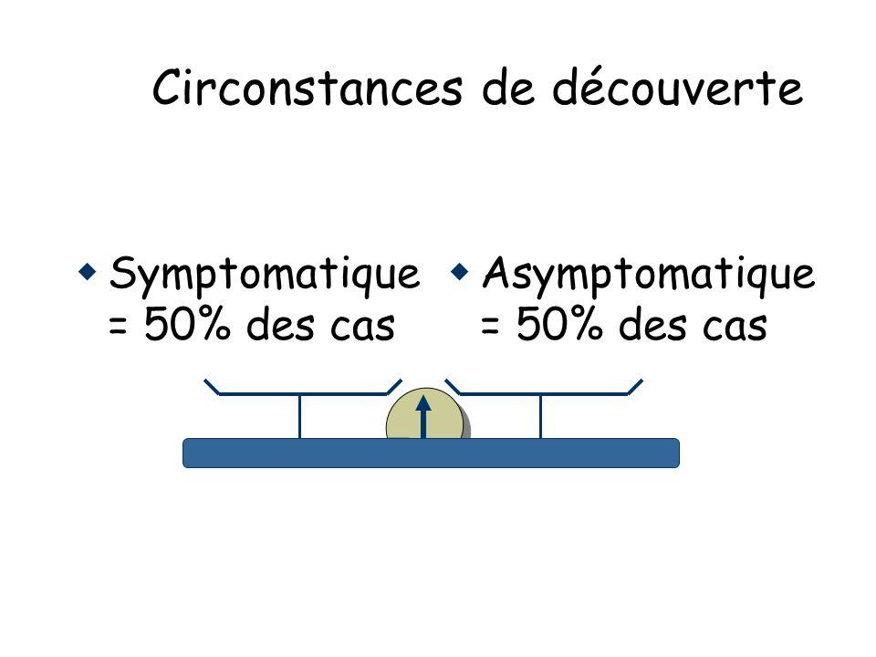Circonstances de découverte Symptomatique = 50% des cas Asymptomatique = 50% des cas
