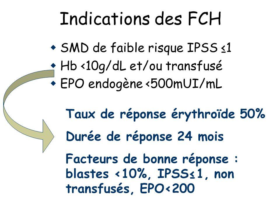 Indications des FCH SMD de faible risque IPSS 1 Hb <10g/dL et/ou transfusé EPO endogène <500mUI/mL Taux de réponse érythroïde 50% Durée de réponse 24 mois Facteurs de bonne réponse : blastes <10%, IPSS1, non transfusés, EPO<200