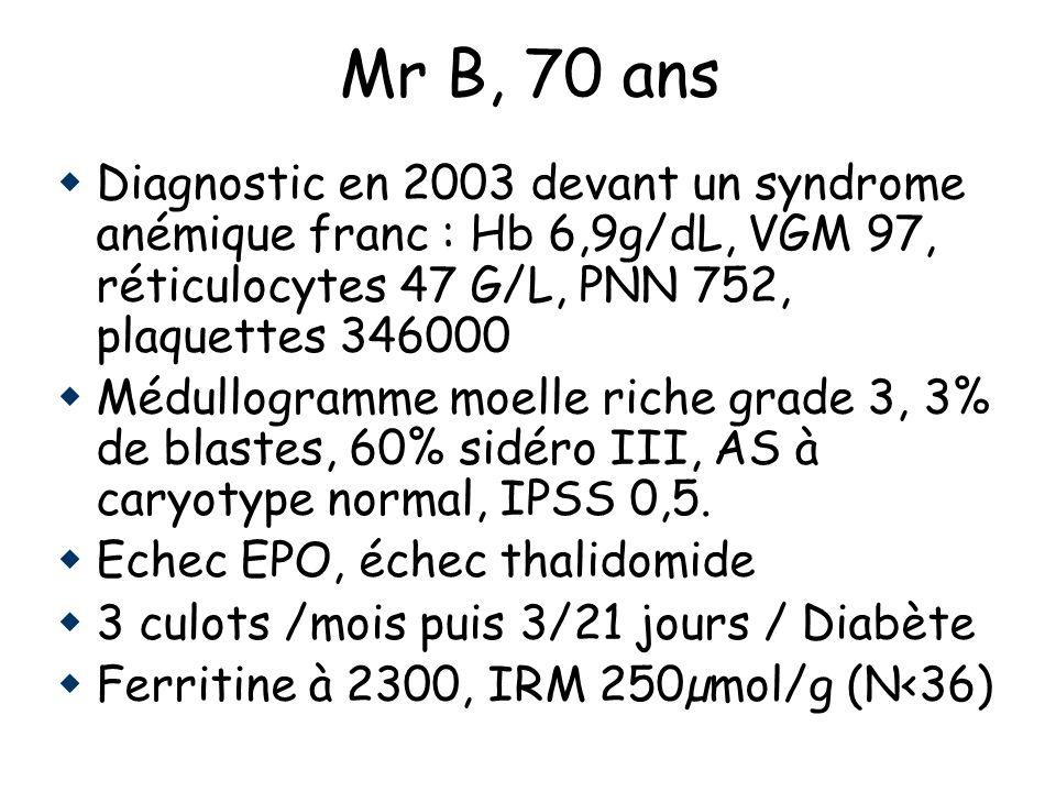 Mr B, 70 ans Diagnostic en 2003 devant un syndrome anémique franc : Hb 6,9g/dL, VGM 97, réticulocytes 47 G/L, PNN 752, plaquettes 346000 Médullogramme moelle riche grade 3, 3% de blastes, 60% sidéro III, AS à caryotype normal, IPSS 0,5.