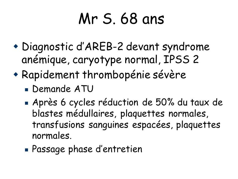 Mr S. 68 ans Diagnostic dAREB-2 devant syndrome anémique, caryotype normal, IPSS 2 Rapidement thrombopénie sévère Demande ATU Après 6 cycles réduction