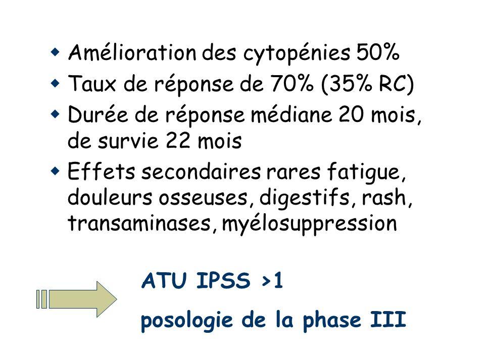 Amélioration des cytopénies 50% Taux de réponse de 70% (35% RC) Durée de réponse médiane 20 mois, de survie 22 mois Effets secondaires rares fatigue, douleurs osseuses, digestifs, rash, transaminases, myélosuppression ATU IPSS >1 posologie de la phase III