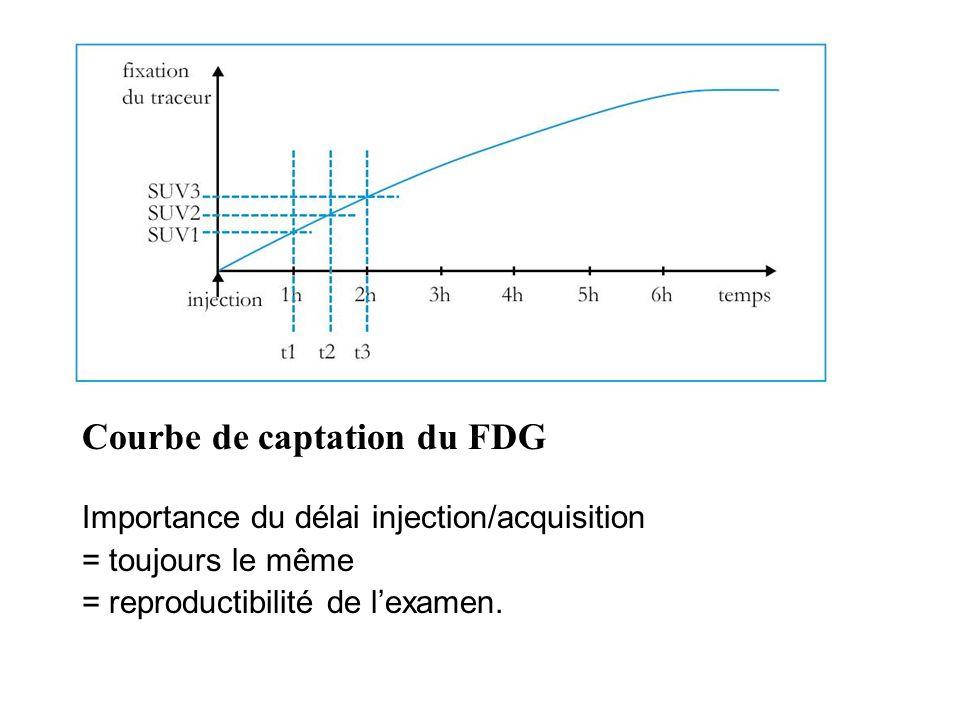 Importance du délai injection/acquisition = toujours le même = reproductibilité de lexamen. Courbe de captation du FDG