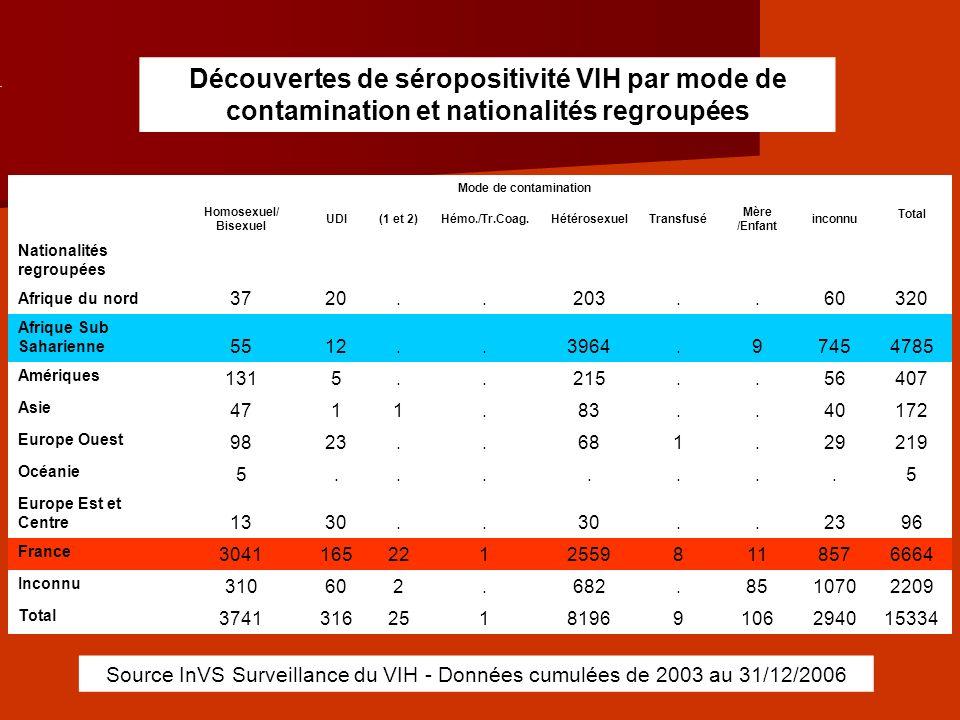 Découvertes de séropositivité VIH par mode de contamination et nationalités regroupées Mode de contamination Total Homosexuel/ Bisexuel UDI(1 et 2)Hém