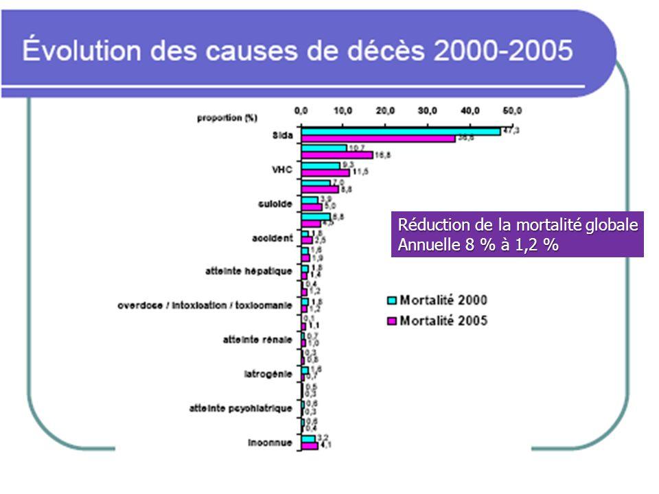 Réduction de la mortalité globale Annuelle 8 % à 1,2 %