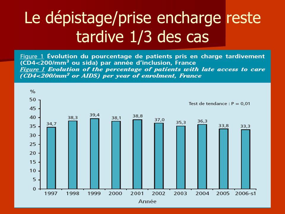 Le dépistage/prise encharge reste tardive 1/3 des cas