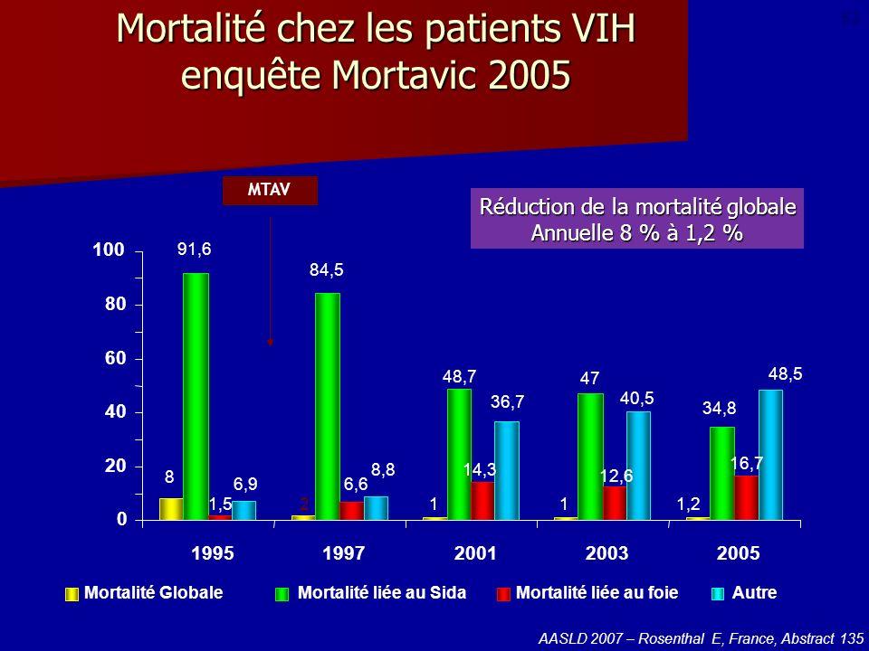 Mortalité chez les patients VIH enquête Mortavic 2005 Mortalité GlobaleMortalité liée au SidaMortalité liée au foieAutre MTAV 8 91,6 1,5 6,9 2 84,5 6,