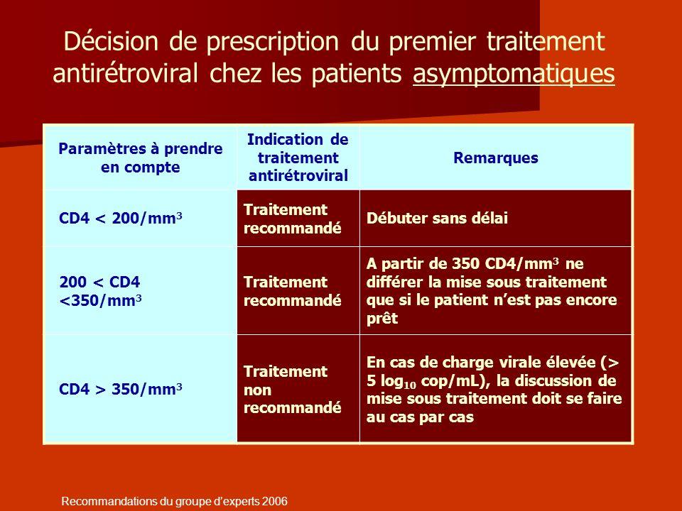 Décision de prescription du premier traitement antirétroviral chez les patients asymptomatiques Paramètres à prendre en compte Indication de traitemen