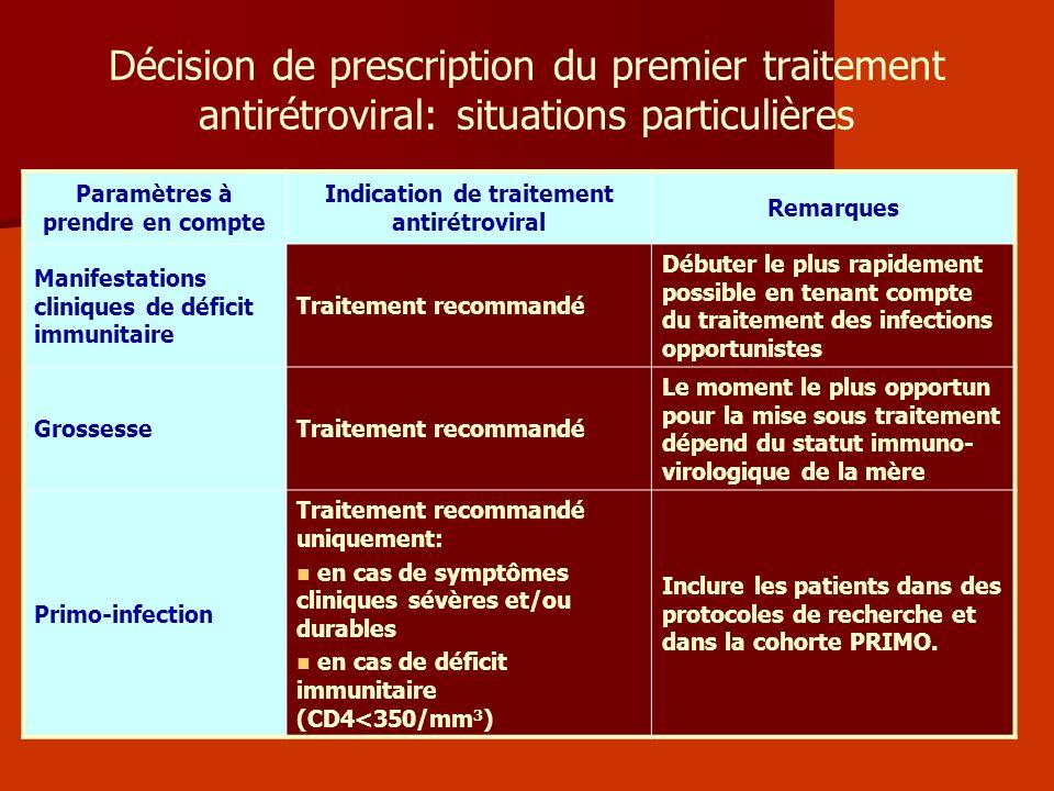 Décision de prescription du premier traitement antirétroviral: situations particulières Paramètres à prendre en compte Indication de traitement antiré