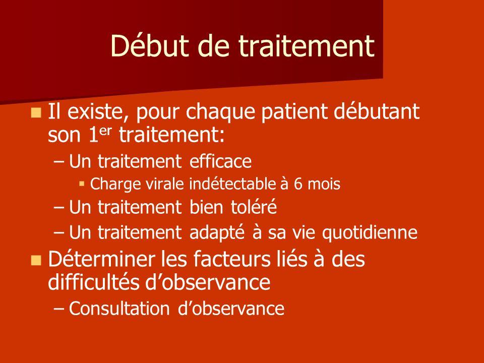 Début de traitement Il existe, pour chaque patient débutant son 1 er traitement: – –Un traitement efficace Charge virale indétectable à 6 mois – –Un t