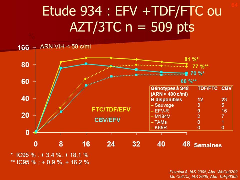 0 20 40 60 80 100 081624324048 Semaines 81 %* * IC95 % : + 3,4 %, + 18,1 % ** IC95 % : + 0,9 %, + 16,2 % 68 %** % 70 %* 77 %** FTC/TDF/EFV CBV/EFV ARN