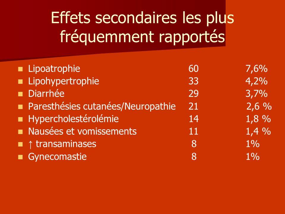 Effets secondaires les plus fréquemment rapportés Lipoatrophie60 7,6% Lipohypertrophie334,2% Diarrhée293,7% Paresthésies cutanées/Neuropathie21 2,6 %