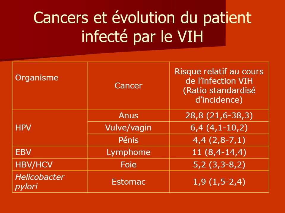Cancers et évolution du patient infecté par le VIH Organisme Cancer Risque relatif au cours de l infection VIH (Ratio standardis é d incidence) HPV An